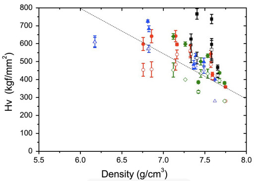Dislocation Configurations in Nanocrystalline FeMo Sintered Components